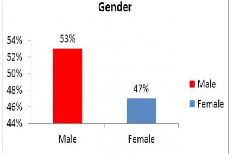 Sex wise distribution