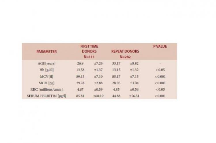 Mean and SD value of different parameters in first time donors and repeat donors