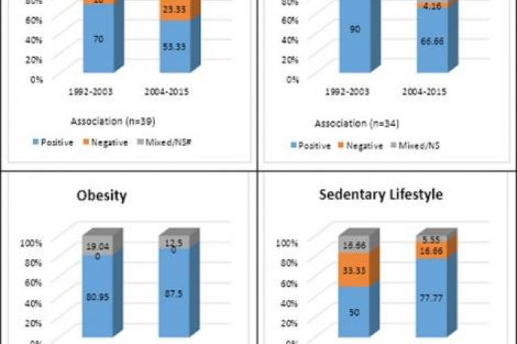 Direction of association (positive, negative, mixed/non-significant) between cardiovascular risk factors, prevalence and mortality