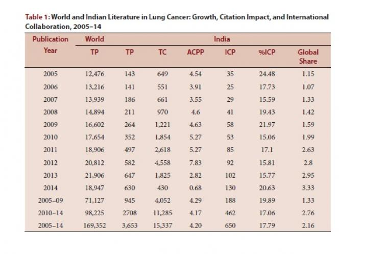 World and Indian Literature in Lung Cancer: Growth, Citation Impact, and International Collaboration, 2005–14