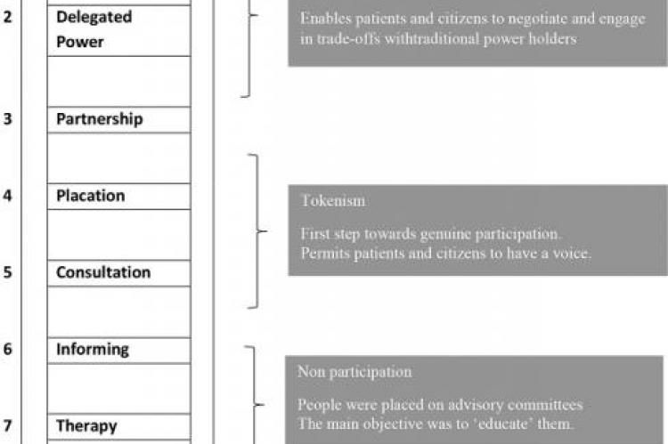 Arnstein's ladder of citizen participation2