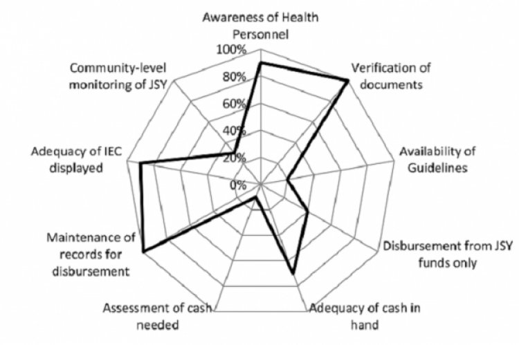 Spider graph depicting the percentage of attainment in different components of implementing JSY in studied health institutions (n=60)