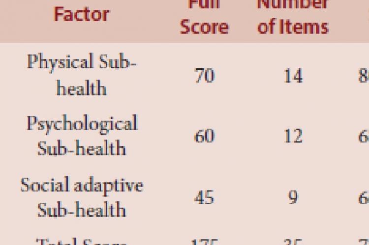 Descriptive Statistics for Sub-health Status of Pandemic Preventing Staff (n=1062)