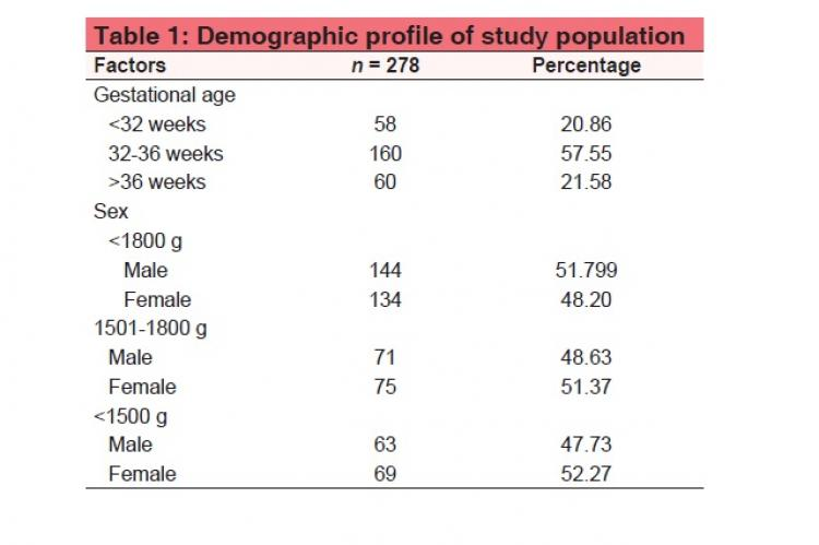 Retinopathy of prematurity in babies weighing <