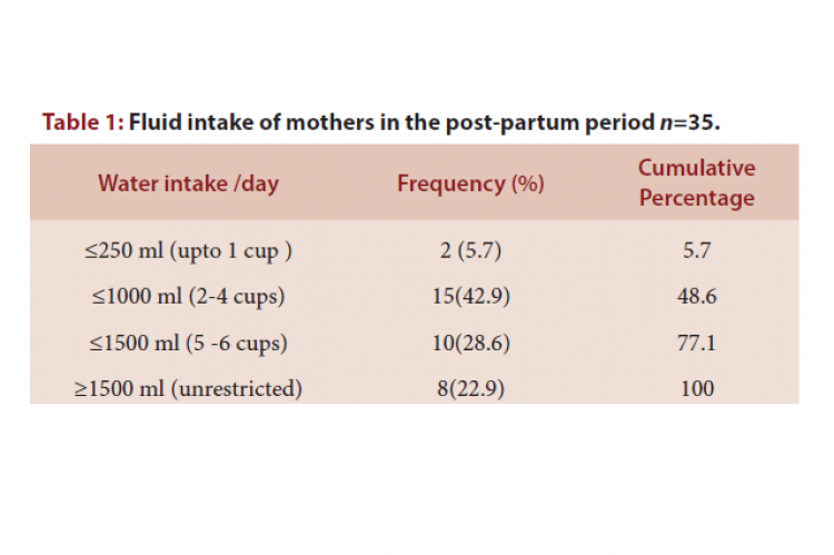 Fluid intake of mothers in the post-partum period n=35