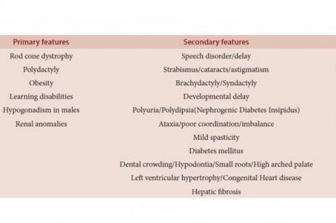 Modified diagnostic criteria for Bardet-Biedl syndrome6