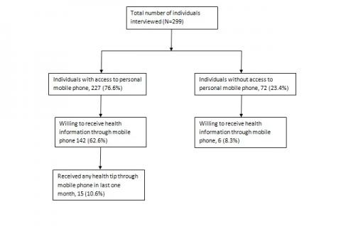 Access to personal mobile phone and willingness to receive health tip through mobile phone among adults of selected urban population of Puducherry