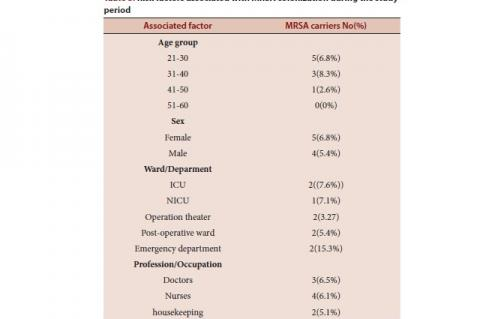 Risk factors associated with MRSA colonization during the study period