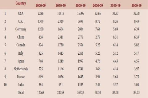 """Subject-Wise Breakup of Indian Publications in """"Contenital Heart Defects"""" during 2000-19"""