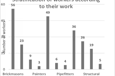 Stratification of workers according to their work profile