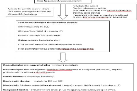 Management algorithm for diarrhea post Liver transplantation