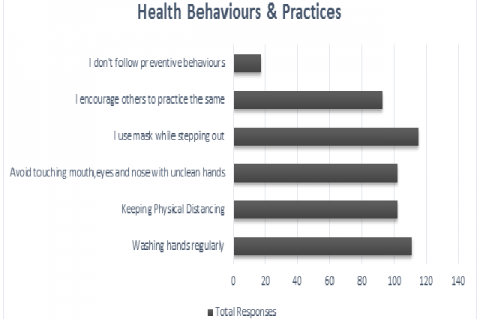 Health Behaviours and Practices