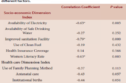 Pearson's Correlation Coefficient between Child morbidity and different factors