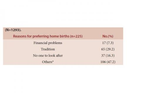 Reasons for preferring home births in the study participants (N=1293).