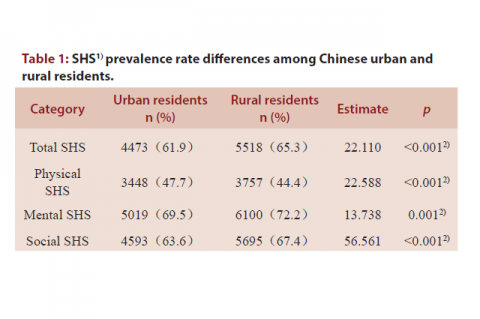 SHS1) prevalence rate differences among Chinese urban and rural residents