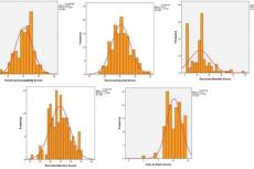 Distribution of scores in the various domains of health belief model